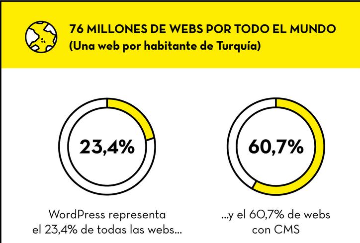 WordPress 5 1 CSRF + XSS + RCE - Poc – ironHackers